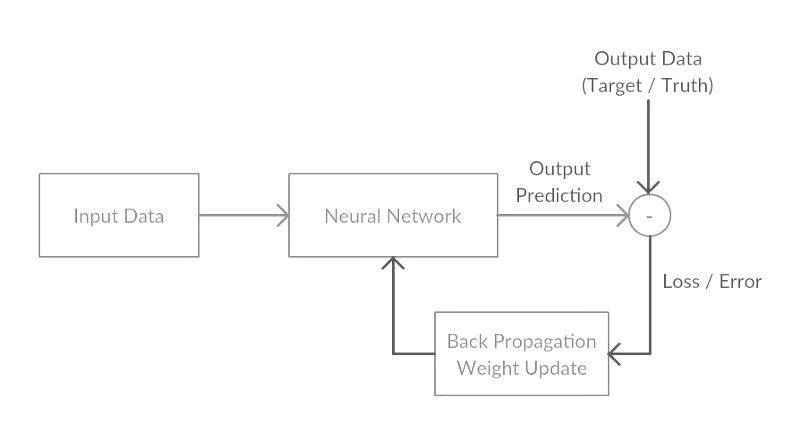 Bagan Back-Propagation Neural Network