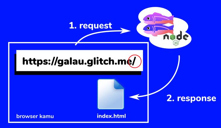 Galau: Glitch, SQL, NodeJs. Sebuah Tutorial dan Pengalaman Membuat Mini WebApp Sambil Belajar
