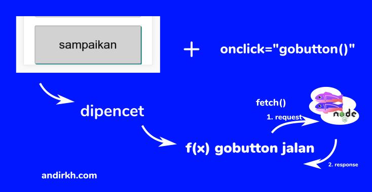 Galau: Glitch, SQL, NodeJs. Sebuah Case Study Membuat Mini WebApp Sambil Belajar